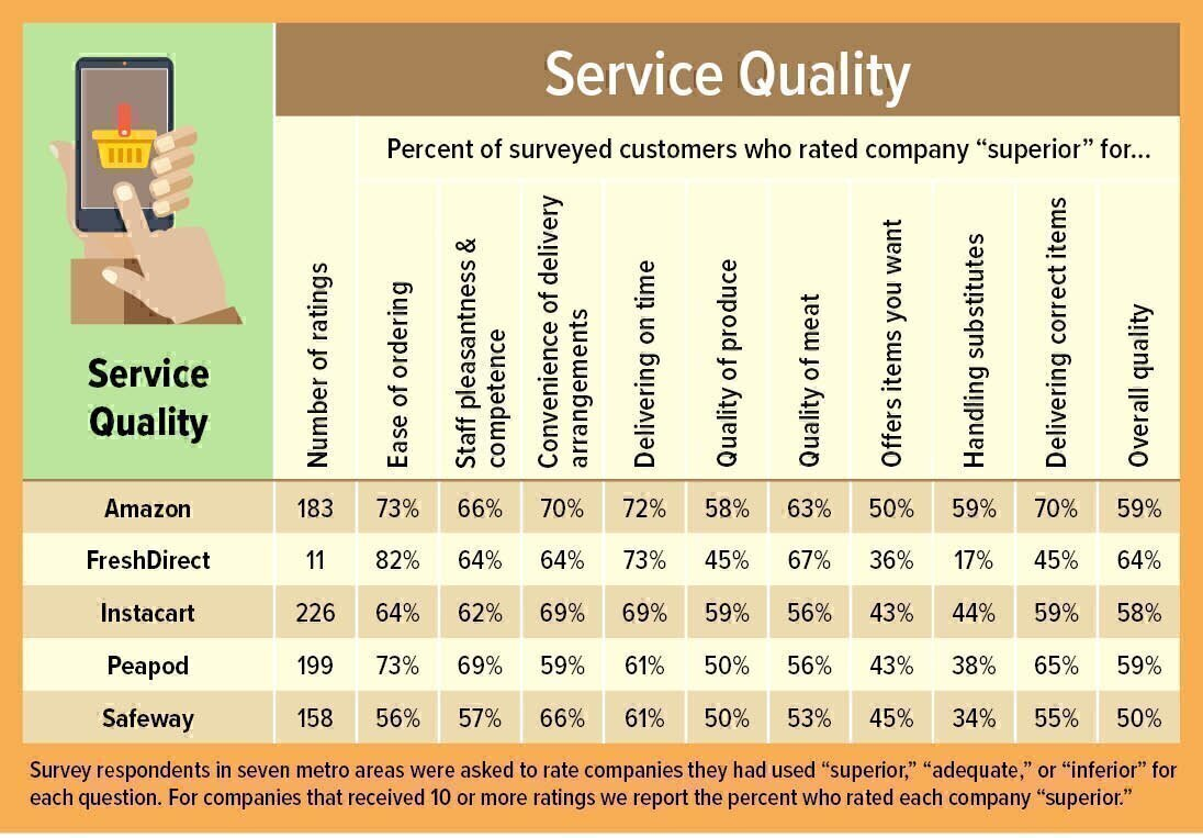 Grocery delivery service quality survey