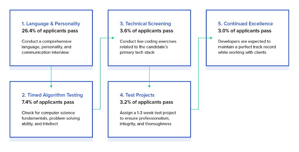 web developer hiring process