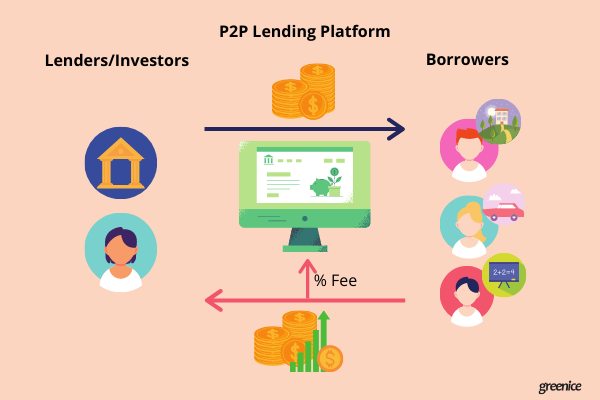 p2p lending workflow