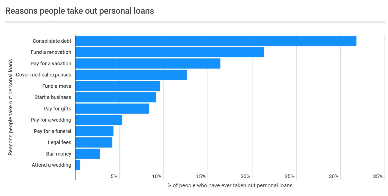 create a loan agreement app