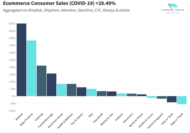 eCommerce sales in Covid-19