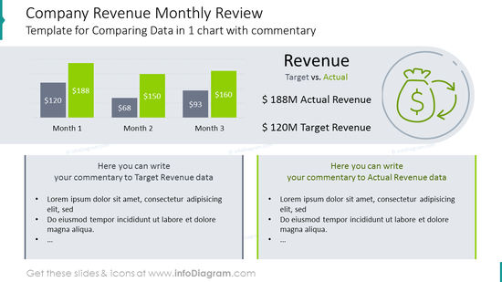 Monthly review comparing data in one chart with description