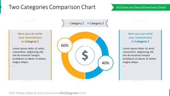 Comparison chart statistics for 2 categories