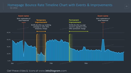 Homepage bounce timeline charts with events and improvements