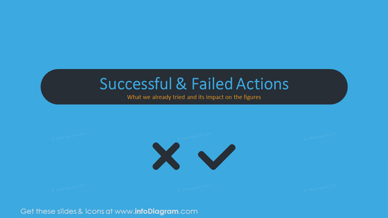 Successful and failed actions