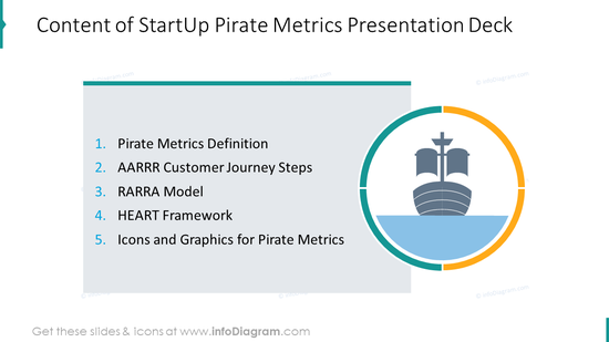 Content of startup pirate metrics presentation