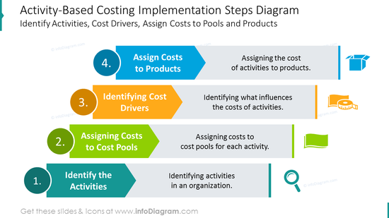 Activity-Based costing implementation steps diagram with icons