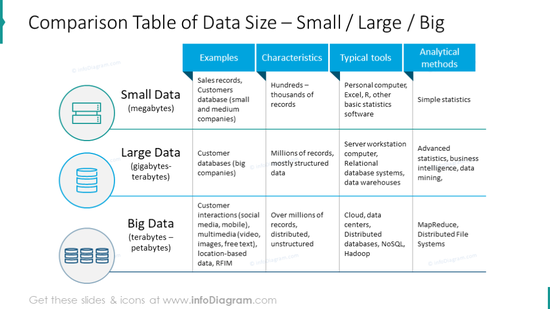Comparison table of the data size: small, large and big data