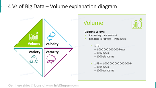Volume explanation diagram illustrated with Four Vs diagram, key features
