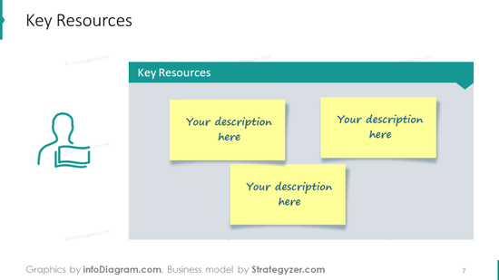 Key resources that illustrated with sticky notes