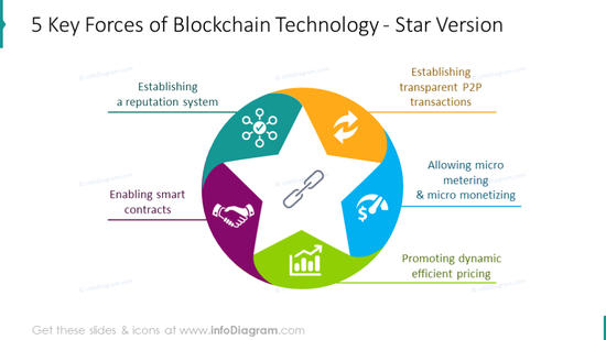 Five key forces of blockchain technology illustrated with star diagram