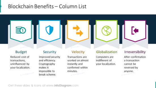 Blockchain benefits illustrated with column list with text description