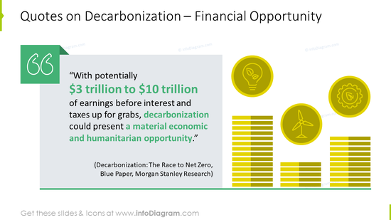 Quotes on decarbonization: financial opportunity