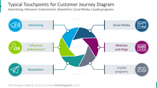 Typical touchpoints for customer journey diagram