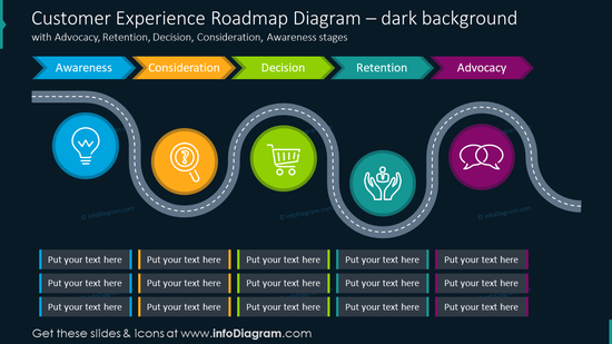 Customer experience roadmap diagram on dark background