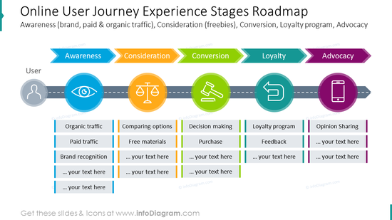 Online user journey experience stages roadmap graphics