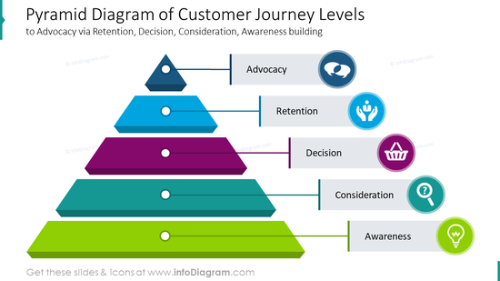 Pyramid diagram of customer journey levels