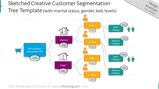 Example of the sketched creative customer segmentation tree template