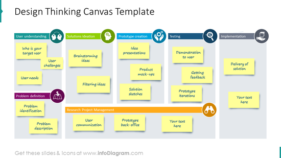 Design thinking canvas template