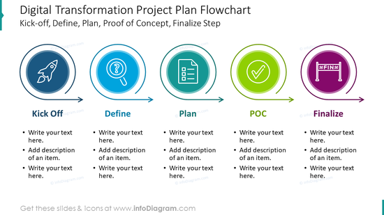 Digital transformation project plan flowchart