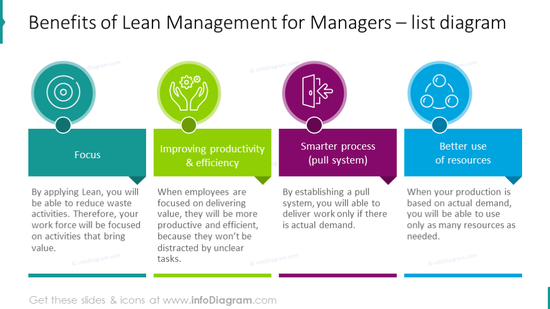 Management benefits shown with outline icons and description