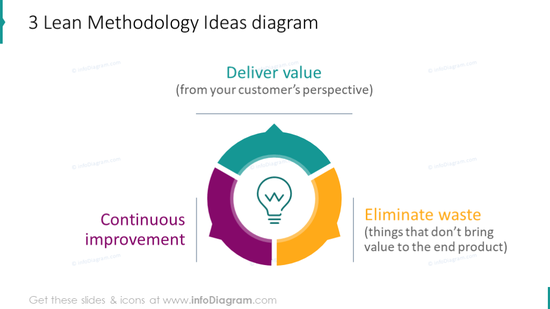 Cycle diagramshowing management methodology ideas