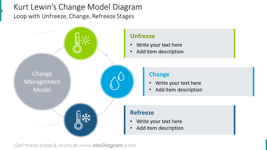 Kurt Lewin's change model diagram