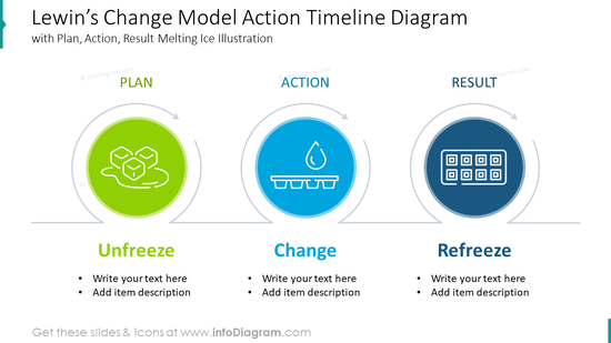 Lewin's change model action timeline