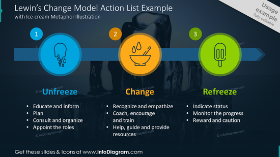 Lewin's change model action list