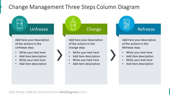 Change management three steps column diagram