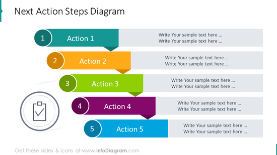 Next action steps waterfall diagram
