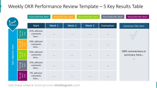 Weekly OKR performance review template for five key results