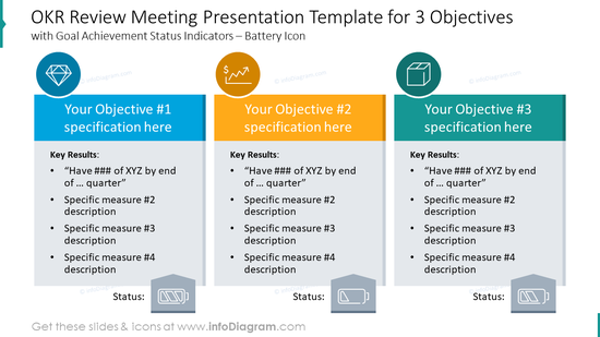 OKR review meeting presentation template for three objectives