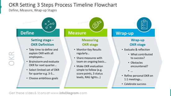 OKR setting three steps process timeline flowchart