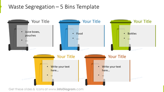 Waste segregation showed with five bins infographics