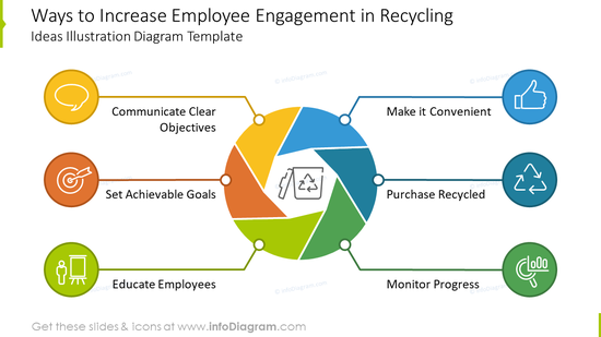 Ways to increase employee engagement in recyclingideas diagram
