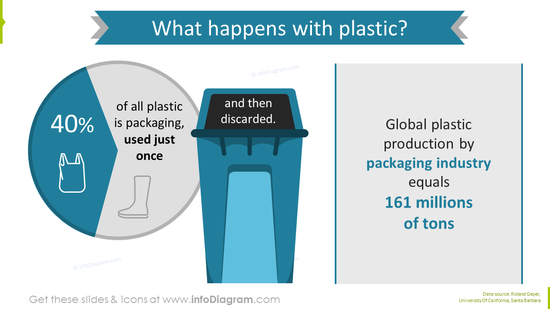 Plastic packaging reuse showed with data graphics