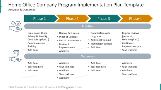 Home office company program implementation plan