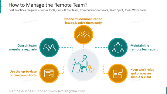 How to manage the remote team template slide
