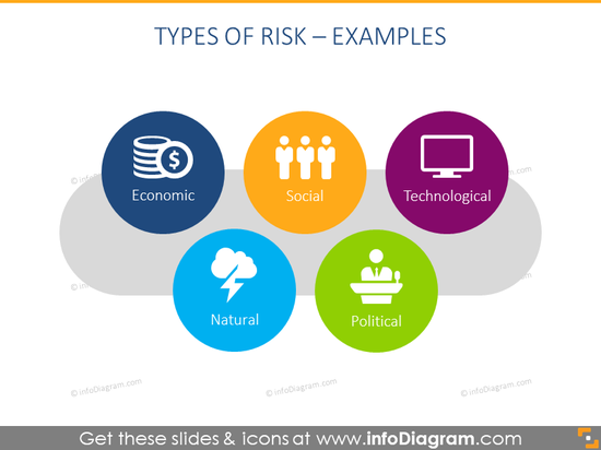 Diagram example, illustrating five types of risk