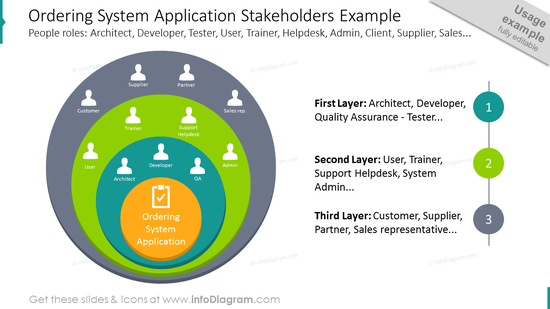 Ordering system application stakeholders example