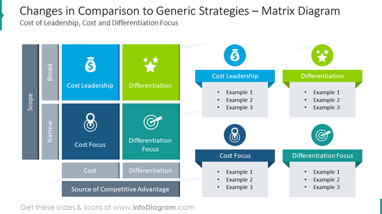 Matrix diagram showing changes in comparison to generic strategies
