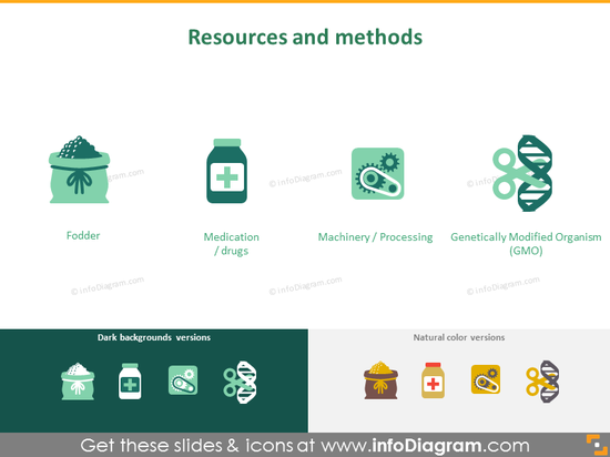 Resources and methods