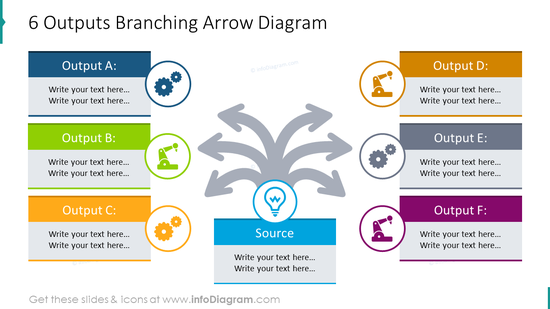 6 outputs showed with branching arrow diagram