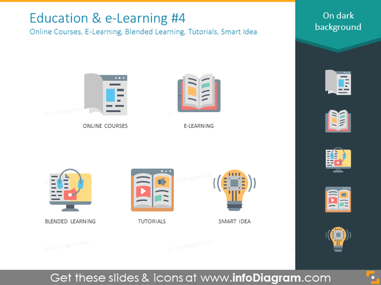 online courses, E-learning, blended learning, tutorials, smart idea