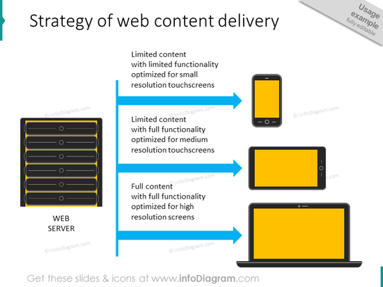 web content delivery strategy mobile tablet computer diagram schema exampl…