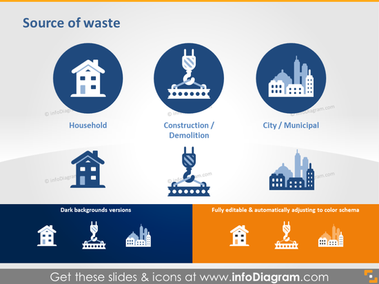 Sources of Waste - Household, Construction and Municipal