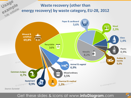 Waste Recovery by Waste Category 2012