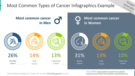 Most common types of cancer infographics