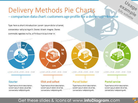 Delivery methods pie charts for illustrating delivery preferences